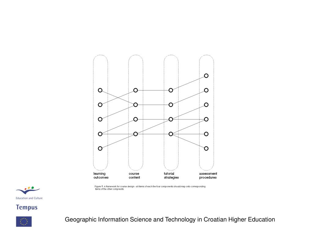 Geographic Information Science and Technology in Croatian Higher Education