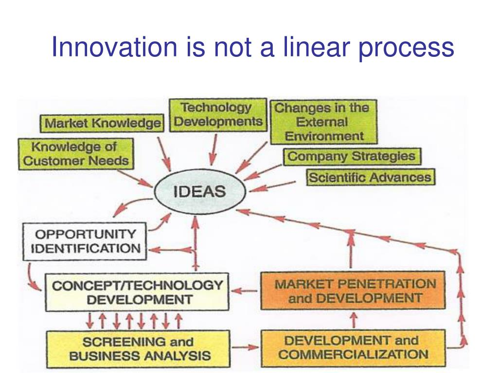 Innovation is not a linear process