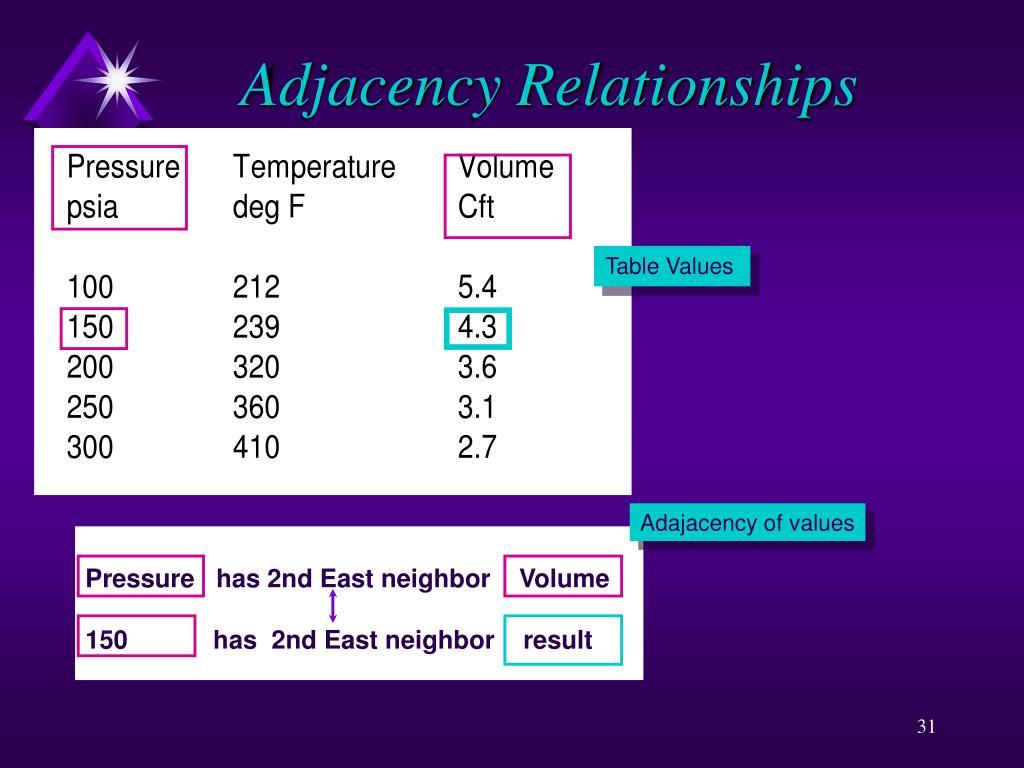 Adjacency Relationships