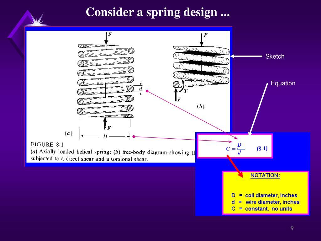 Consider a spring design ...