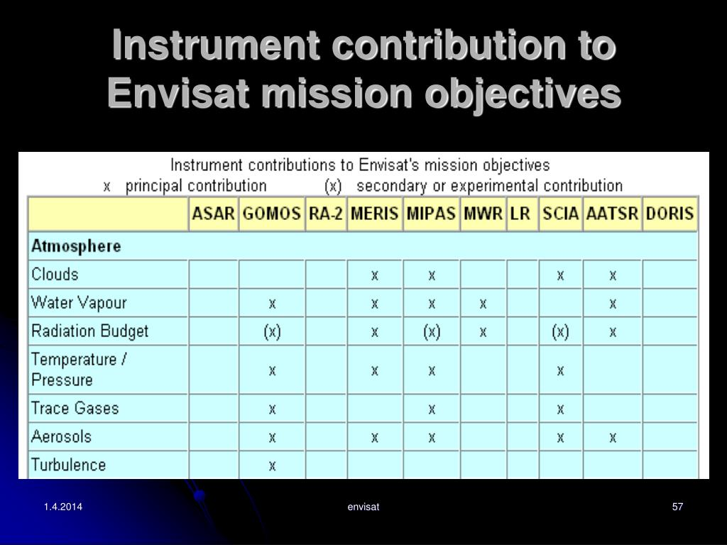 Instrument contribution to Envisat mission objectives
