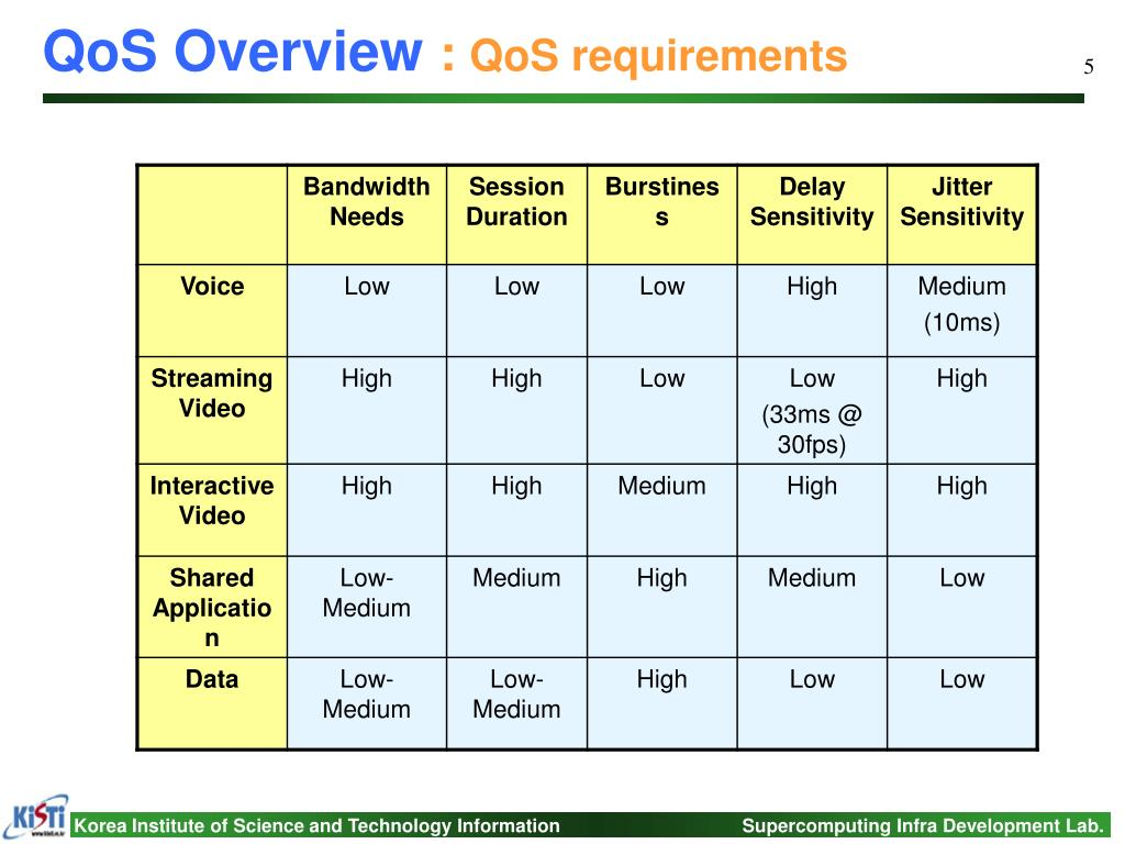 QoS Overview