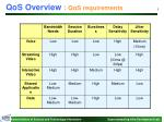 qos overview qos requirements