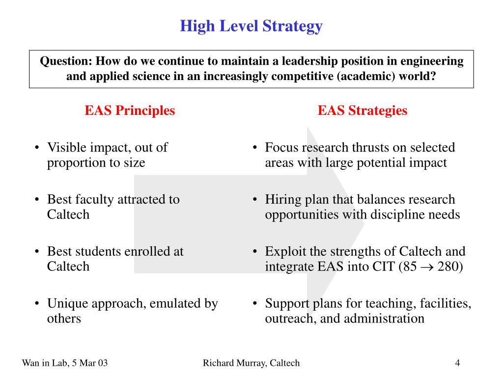 EAS Principles