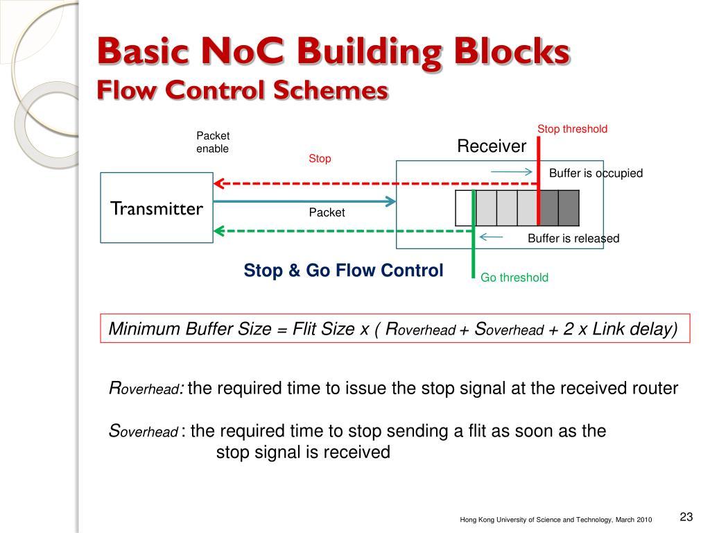 Basic NoC Building Blocks