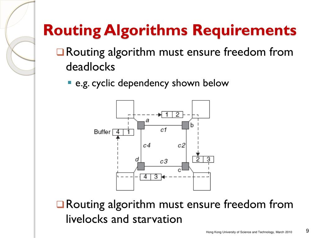 Routing Algorithms Requirements