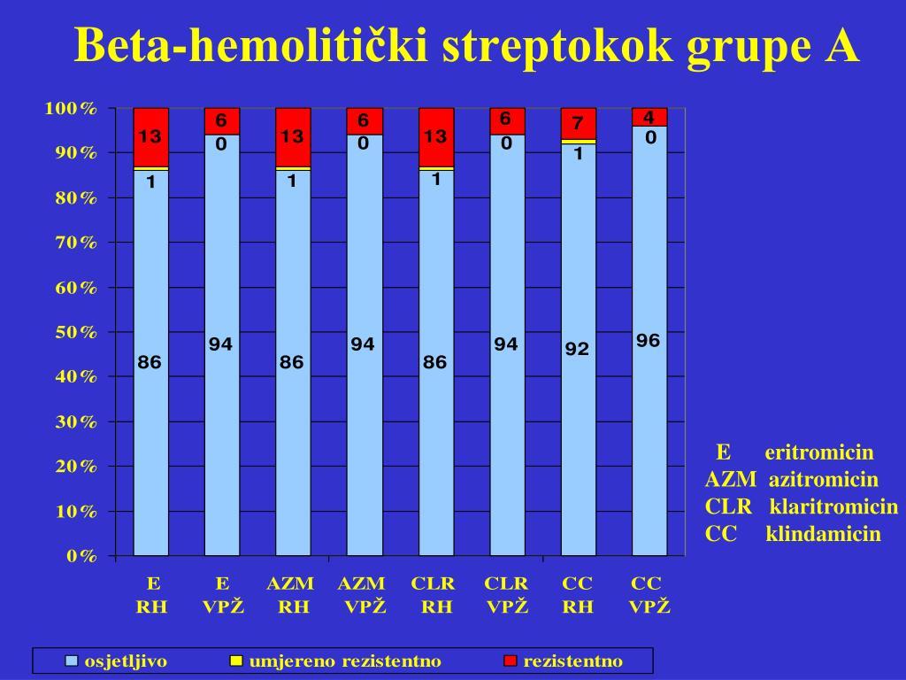 Beta-hemolitički streptokok grupe A