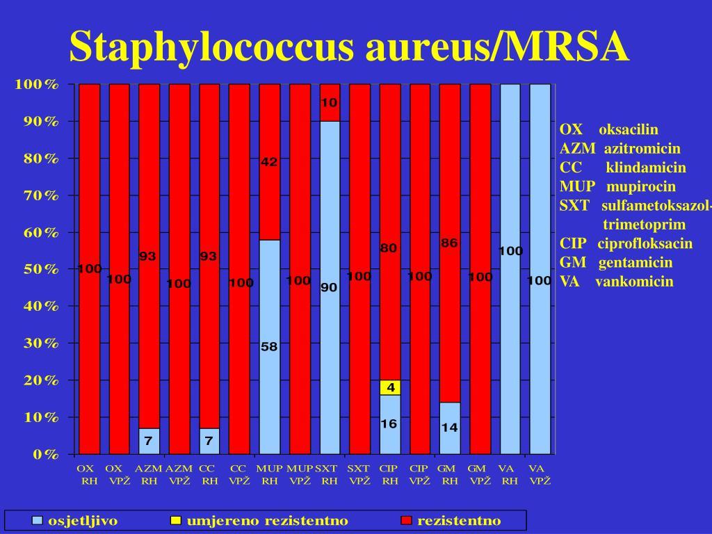 Staphylococcus aureus/MRSA