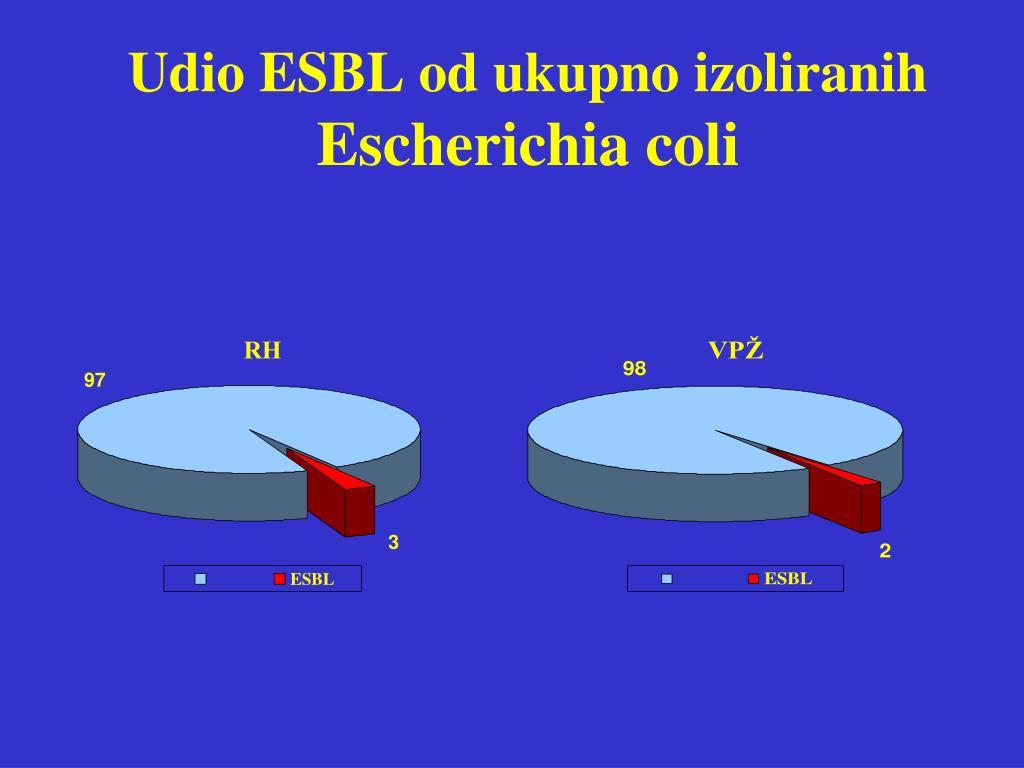 Udio ESBL od ukupno izoliranih