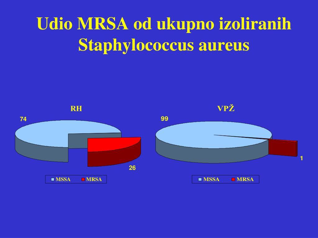 Udio MRSA od ukupno izoliranih Staphylococcus aureus