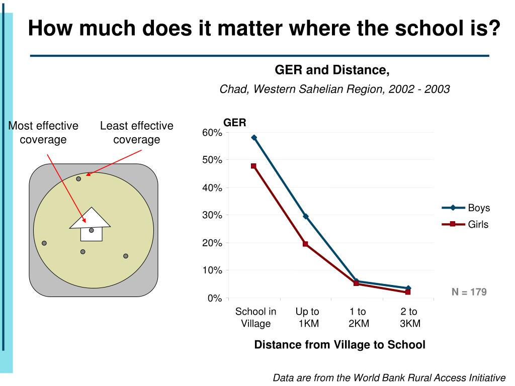 How much does it matter where the school is?