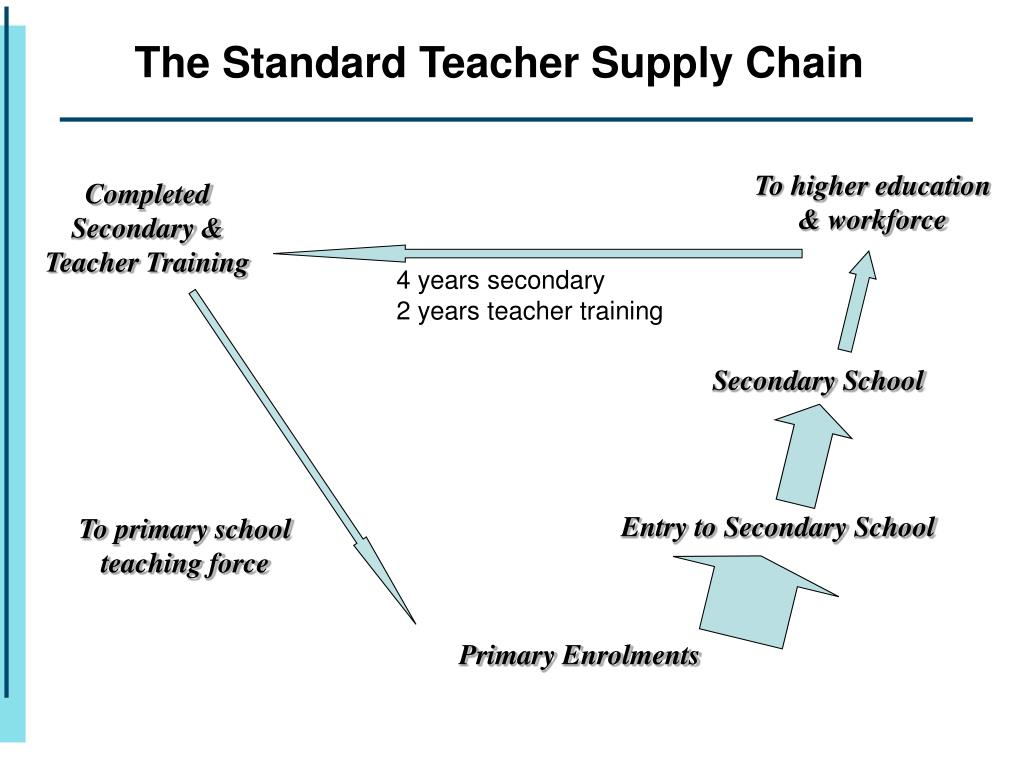 The Standard Teacher Supply Chain