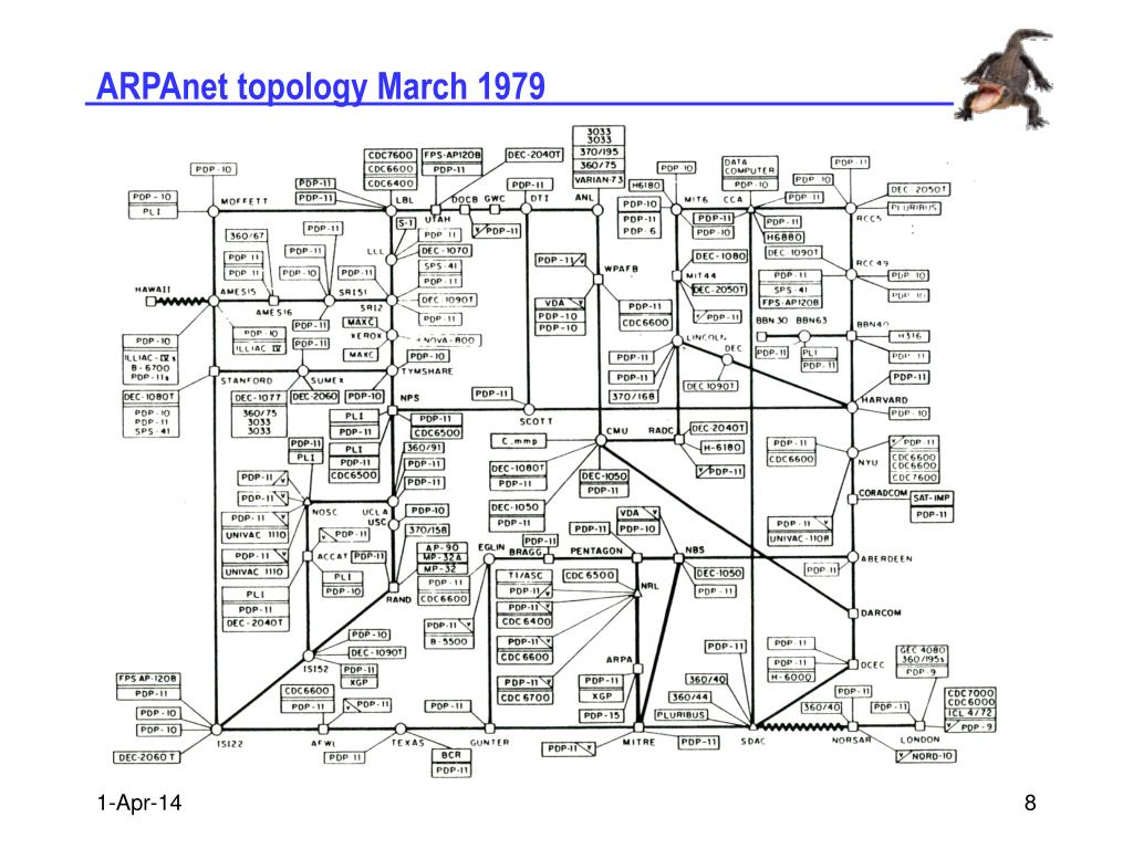 ARPAnet topology March 1979