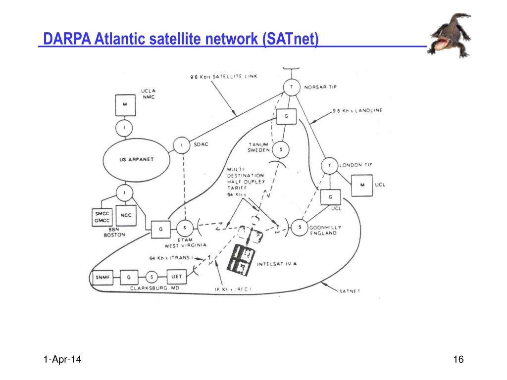 DARPA Atlantic satellite network (SATnet)