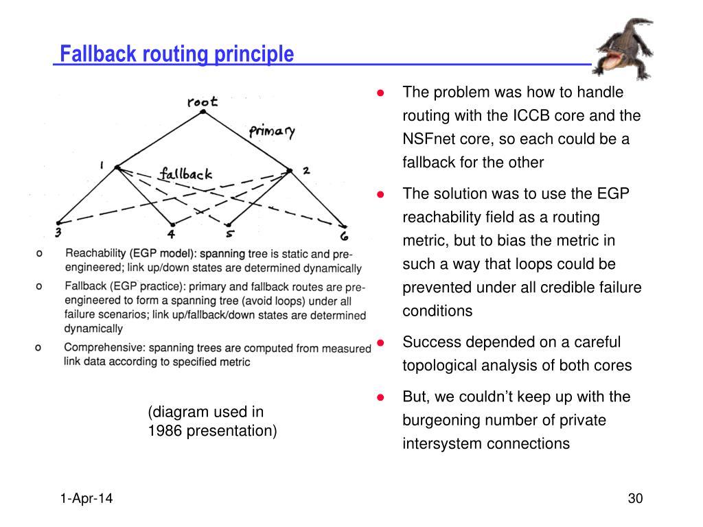 Fallback routing principle