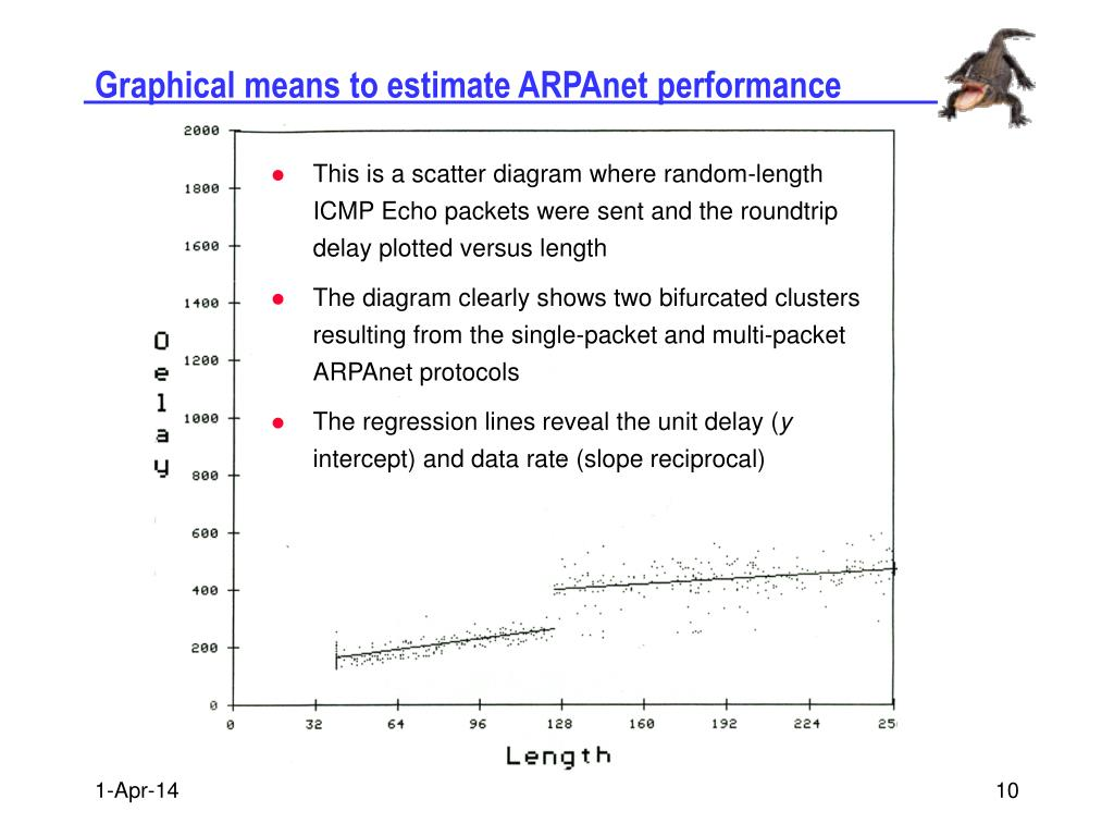 Graphical means to estimate ARPAnet performance