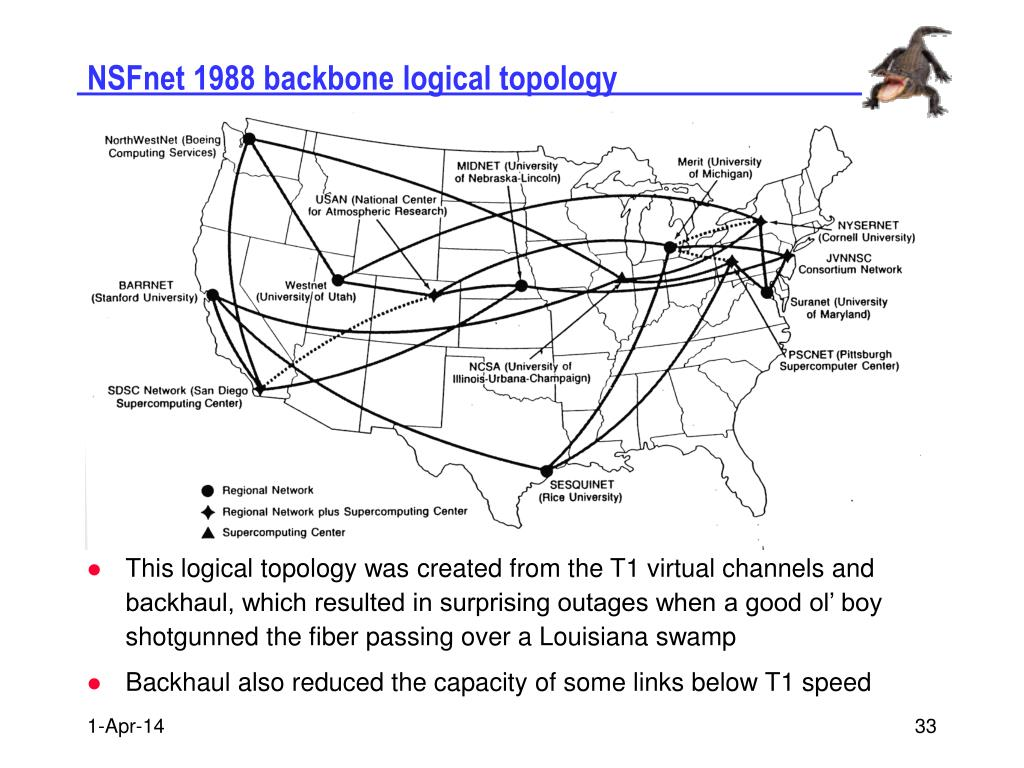 NSFnet 1988 backbone logical topology