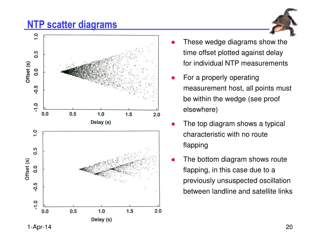 NTP scatter diagrams