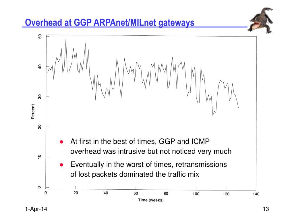 Overhead at GGP ARPAnet/MILnet gateways