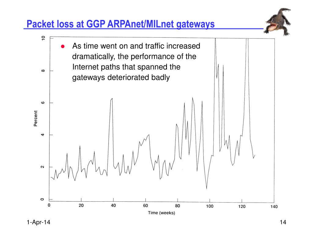 Packet loss at GGP ARPAnet/MILnet gateways