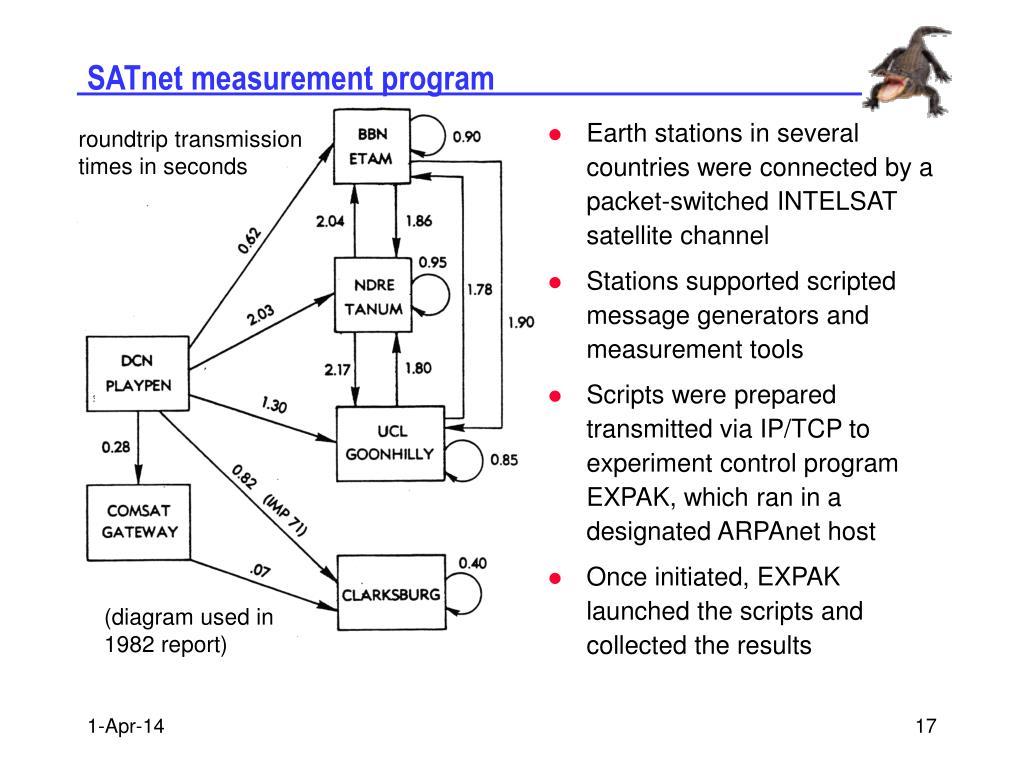 SATnet measurement program