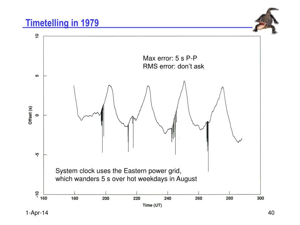 Timetelling in 1979