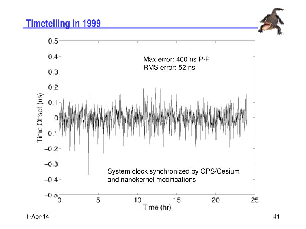 Timetelling in 1999