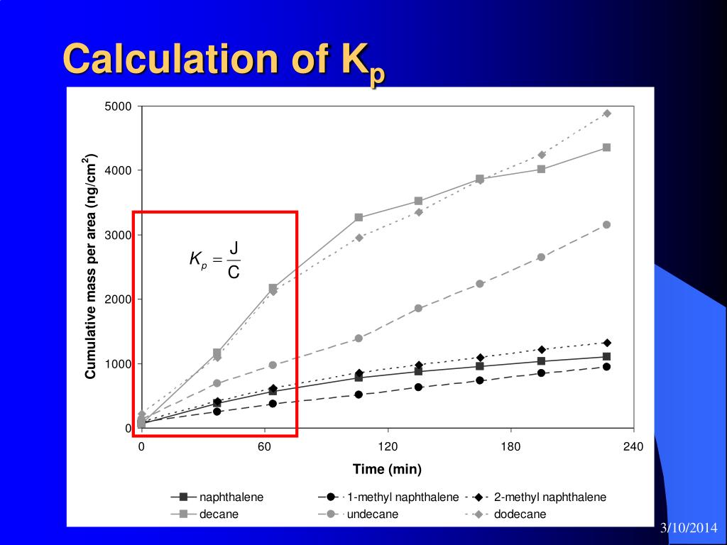 Calculation of K