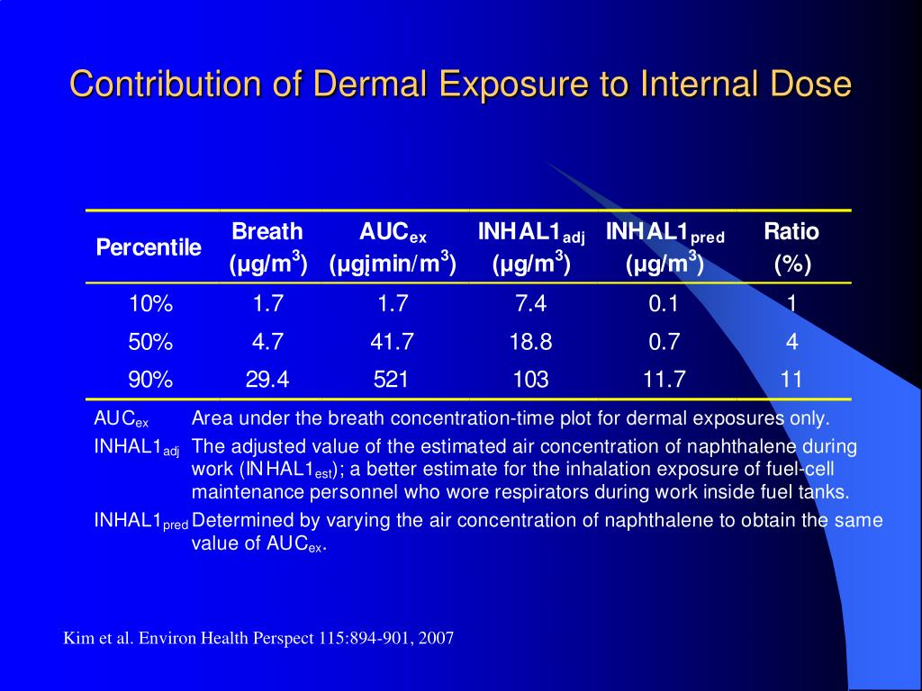 Contribution of Dermal Exposure to Internal Dose