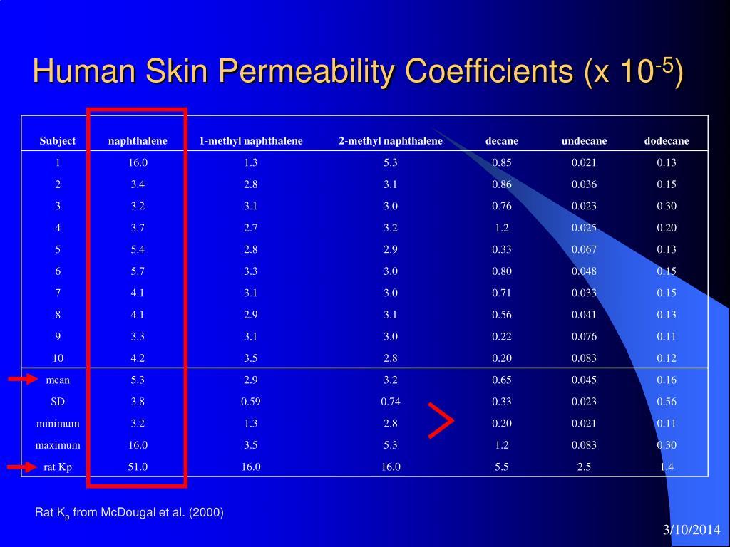 Human Skin Permeability Coefficients (x 10