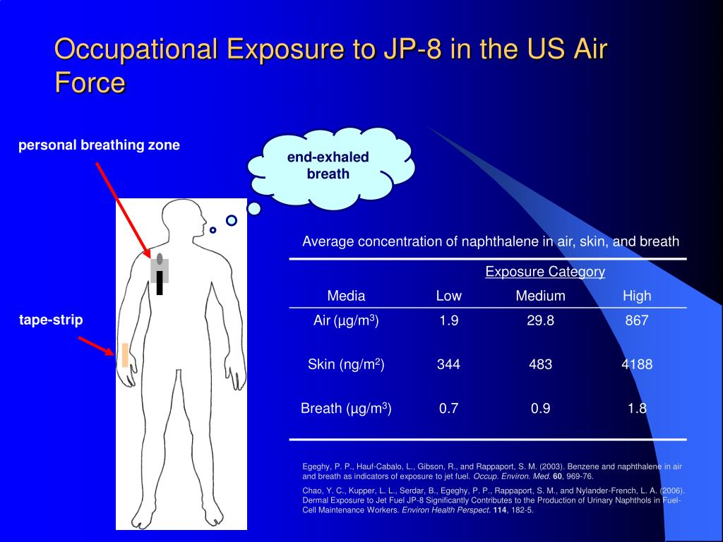 Occupational Exposure to JP-8 in the US Air Force