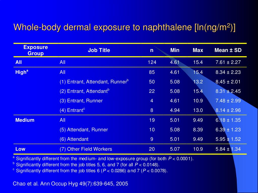 Whole-body dermal exposure to naphthalene [ln(ng/m