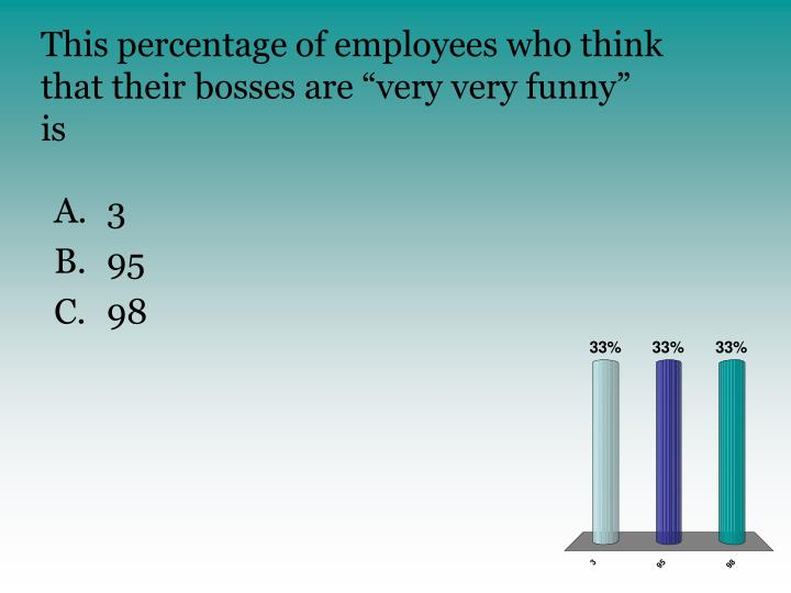 This percentage of employees who think that their bosses are very very funny is