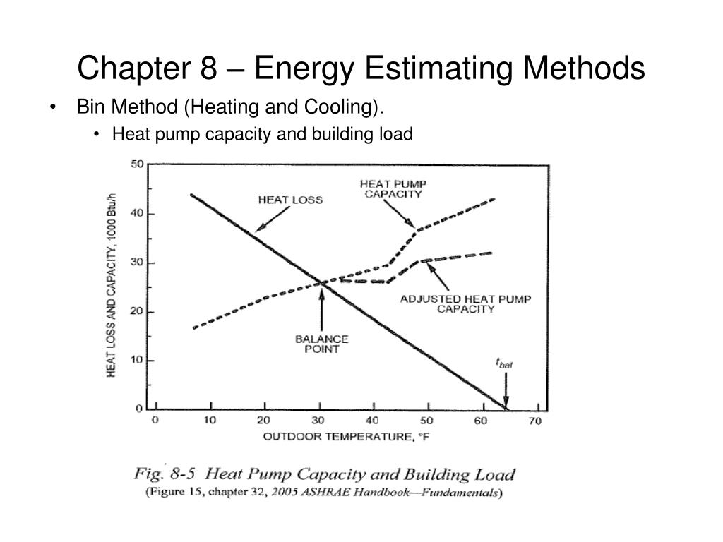 Chapter 8 – Energy Estimating Methods