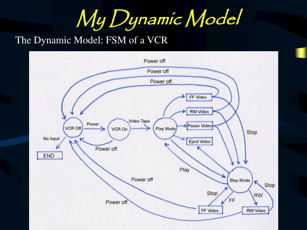 My Dynamic Model