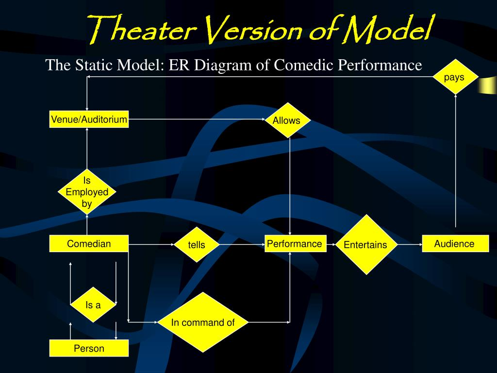 Theater Version of Model