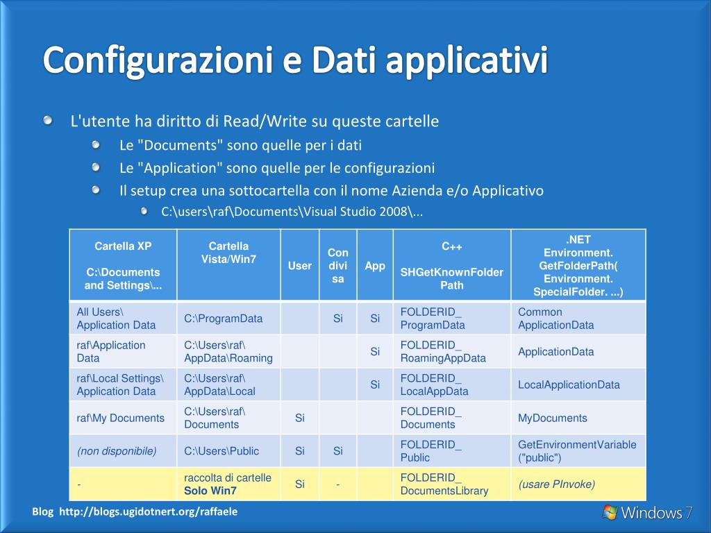 Configurazioni e Dati applicativi