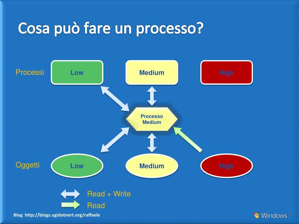 Cosa può fare un processo?