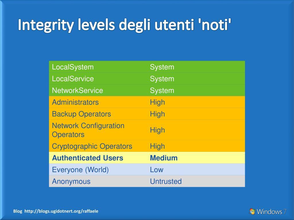 Integrity levels degli utenti 'noti'