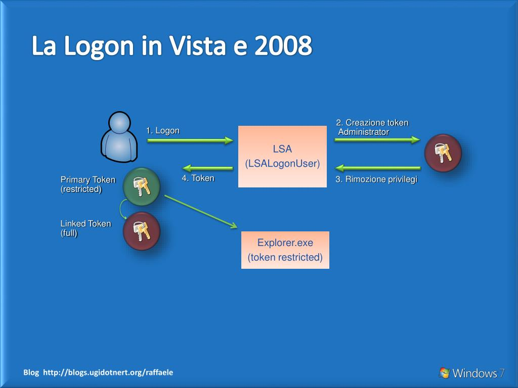 La Logon in Vista e 2008
