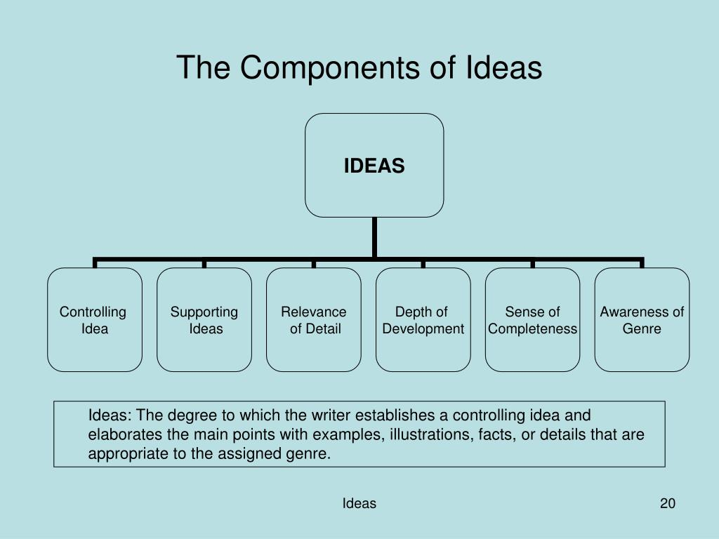 The Components of Ideas