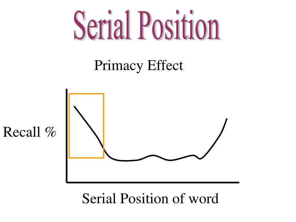 Serial Position