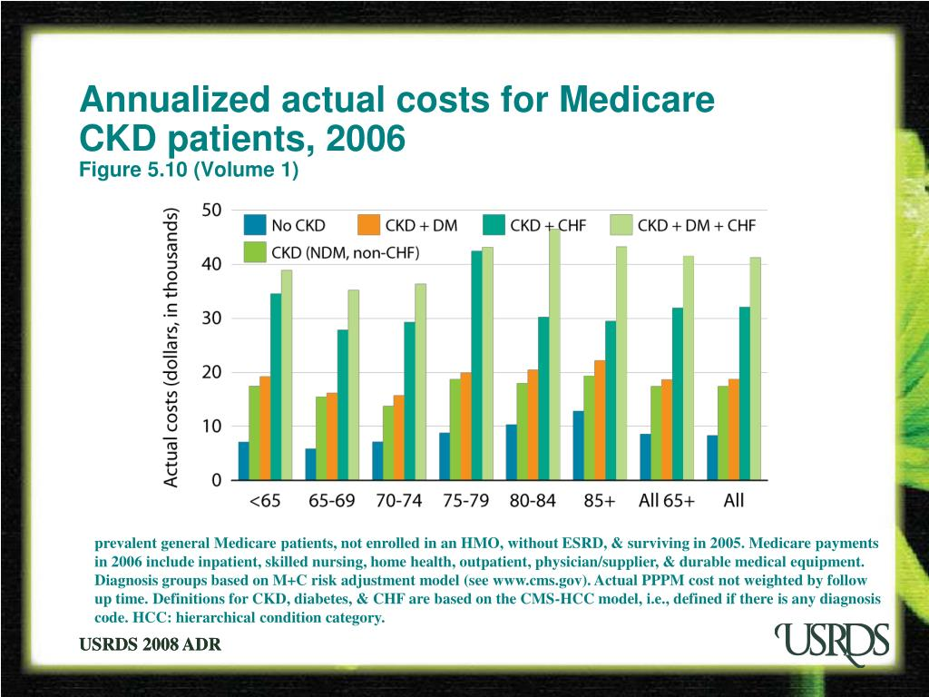 Annualized actual costs for Medicare