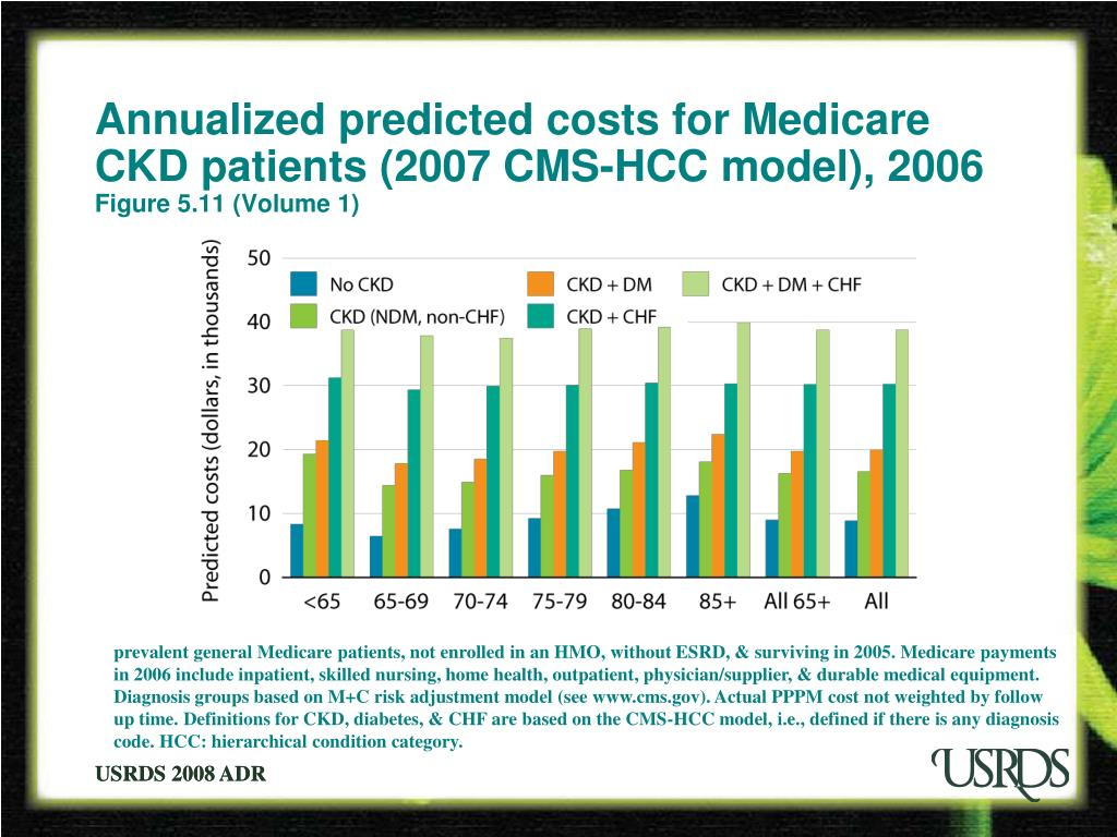 Annualized predicted costs for Medicare CKD patients (2007 CMS-HCC model), 2006