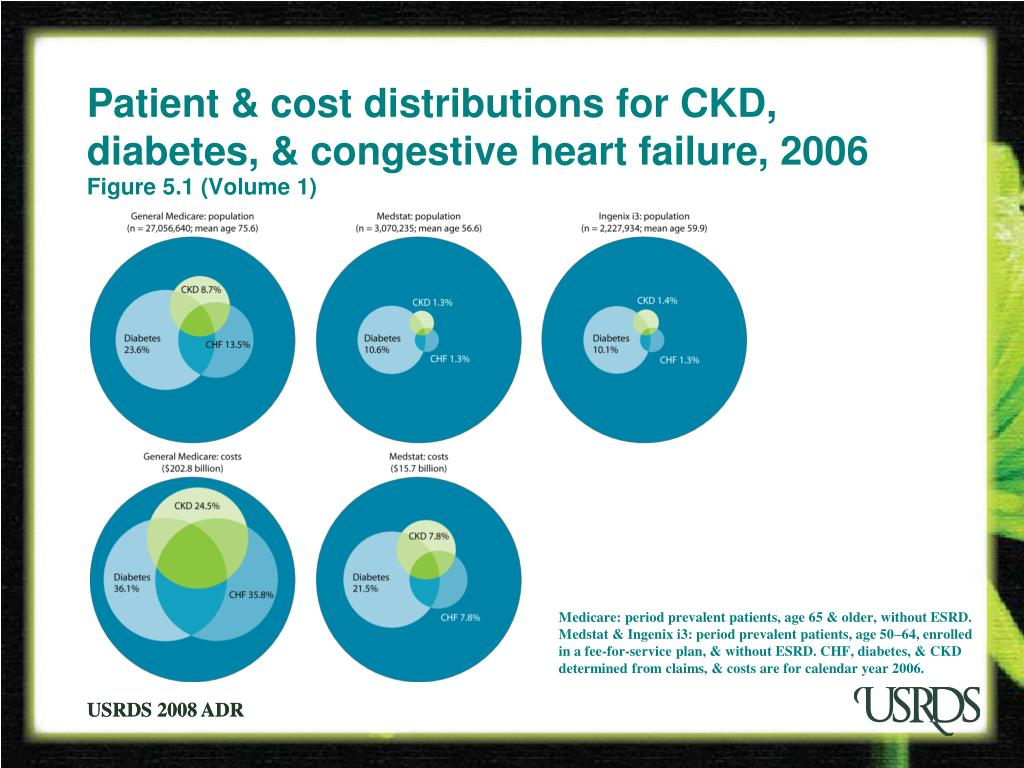 Patient & cost distributions for CKD, diabetes, & congestive heart failure, 2006