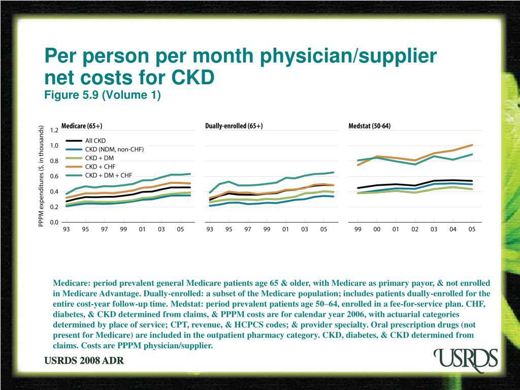 Per person per month physician/supplier