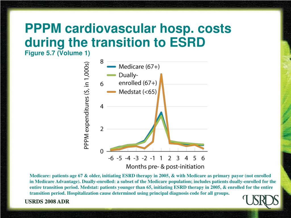 PPPM cardiovascular hosp. costs during the transition to ESRD