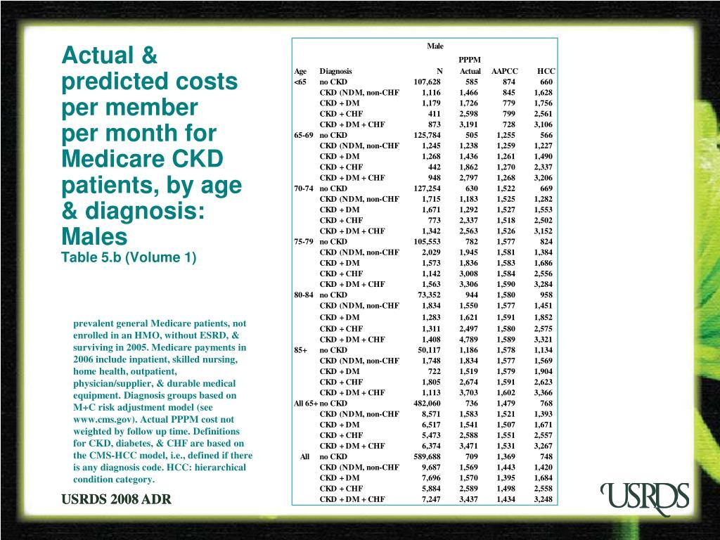 Actual & predicted costs per member