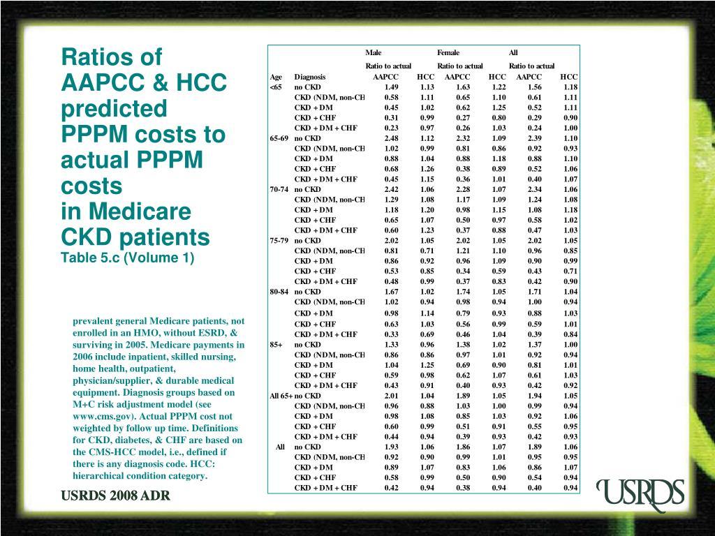 Ratios of AAPCC & HCC predicted