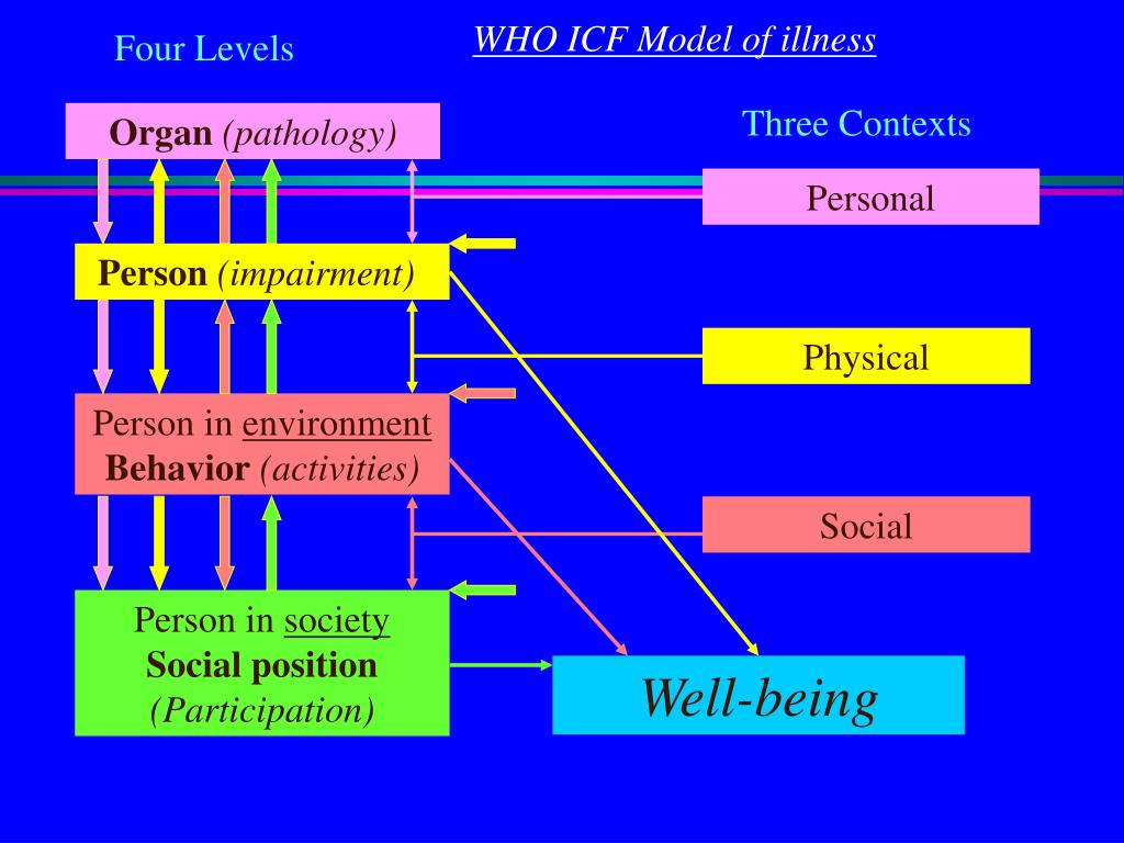 WHO ICF Model of illness